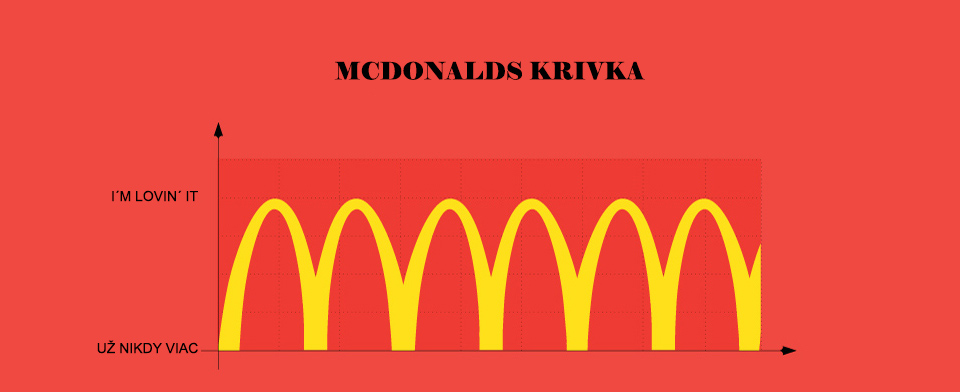 Slávne logo - McDonald's